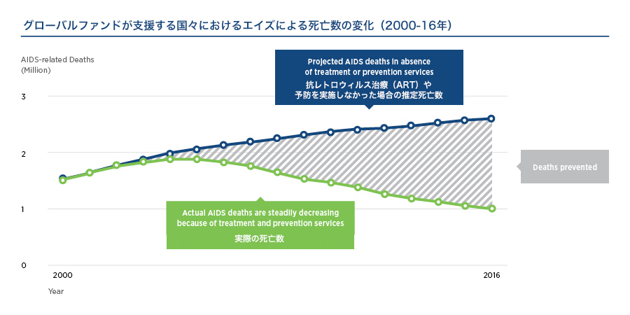 Trends in AIDS-related deaths (2000-2016)